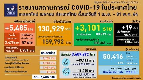 20210531 0401-0424 タイの新型コロナウイルス感染状況2