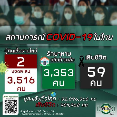 9月24日タイの新型コロナウイルス