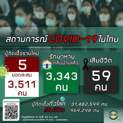 9月22日タイの新型コロナウイルス