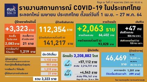 20210527 0401-0424 タイの新型コロナウイルス感染状況2