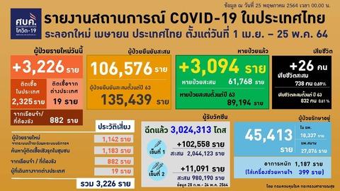20210525 0401-0424 タイの新型コロナウイルス感染状況2