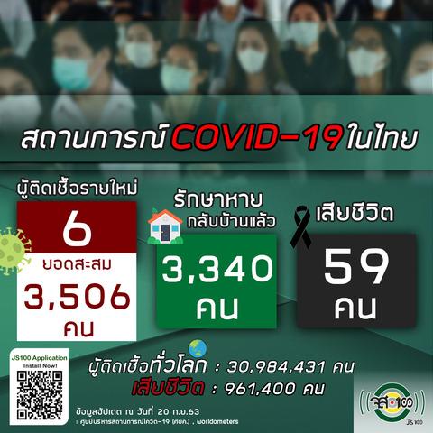 9月20日タイの新型コロナウイルス