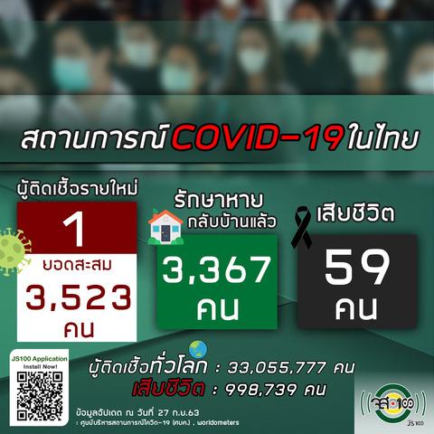 9月27日タイの新型コロナウイルス