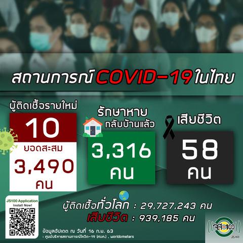 9月16日タイの新型コロナウイルス