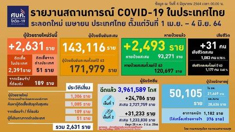 20210604 0401-0424 タイの新型コロナウイルス感染状況2