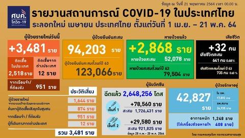 20210521 0401-0424 タイの新型コロナウイルス感染状況2