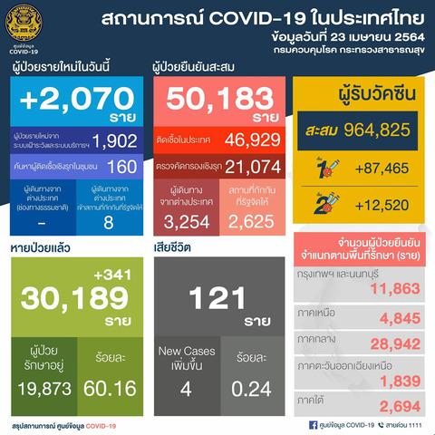 タイも遂にコロナ感染拡大に。