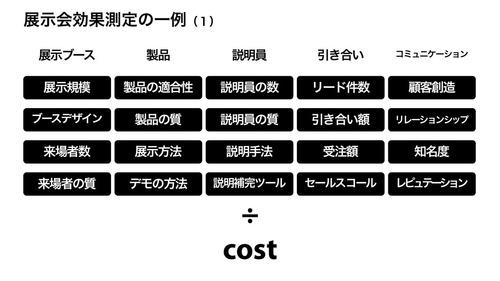 展示会効果測定の一例(1)