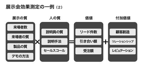 展示会効果測定の一例(2)