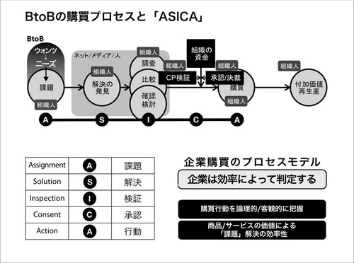 BtoBの購買プロセスとASICA