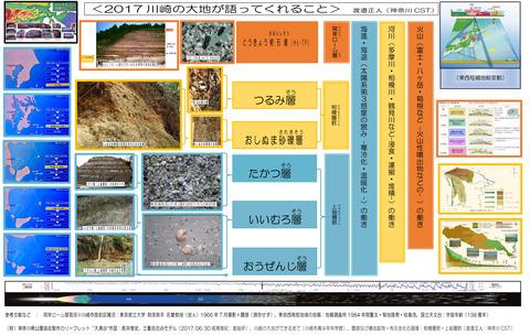 川崎の大地が語ってくれること (水・風成層形成期間)0