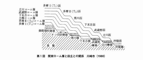 第1図 関東ローム層と段丘との関係
