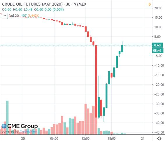 価格 今日 の 原油