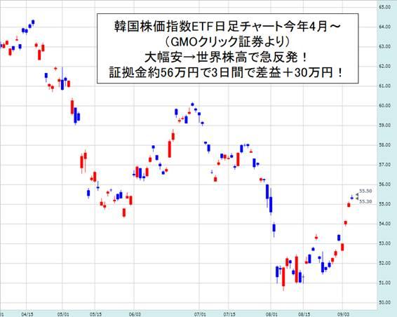 韓国 株価 為替
