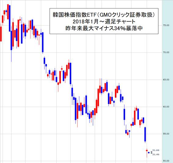 韓国株価リアルタイム