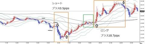 ユーロ円5a