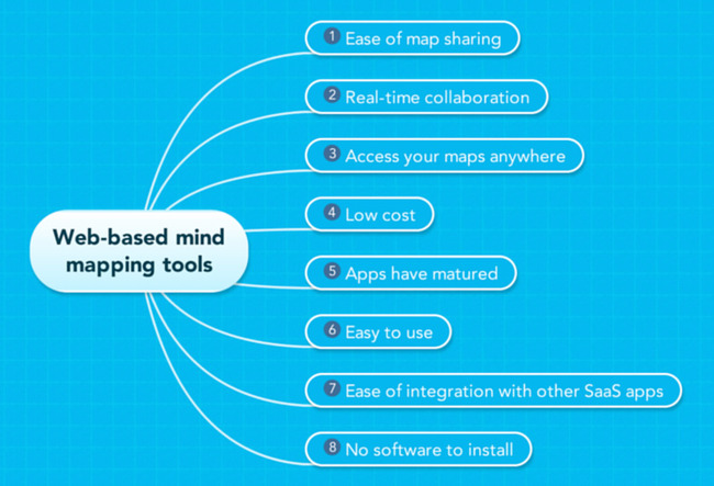 ベスト3はMindMeister、Mindomo、WiseMapping。Chuck Frey氏がWebベースのマインドマップツールをすすめる理由