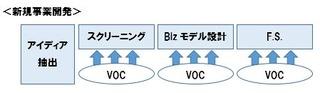 VOC新規事業