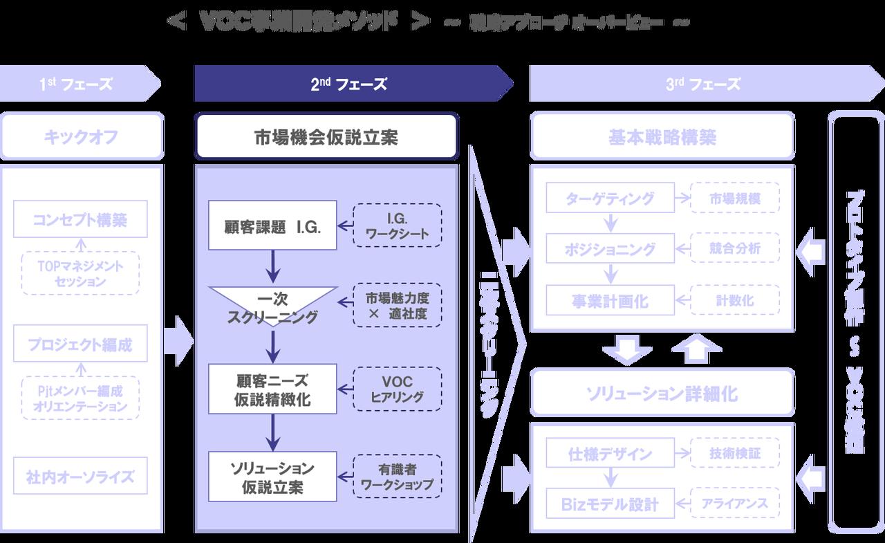 市場機会仮説を立案する ~voc事業開発(2) : 『ロジックとパッションの