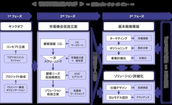 VOC事業開発OV