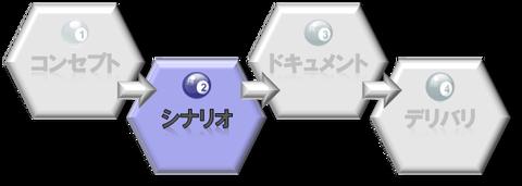 4ステップ_シナリオ