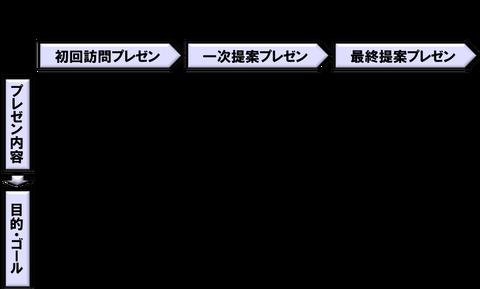 シナプス営業プロセス