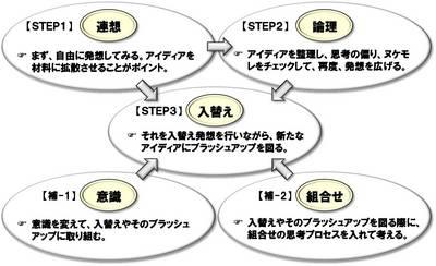 発想法STEP