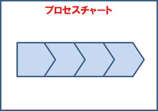 プロセスチャート