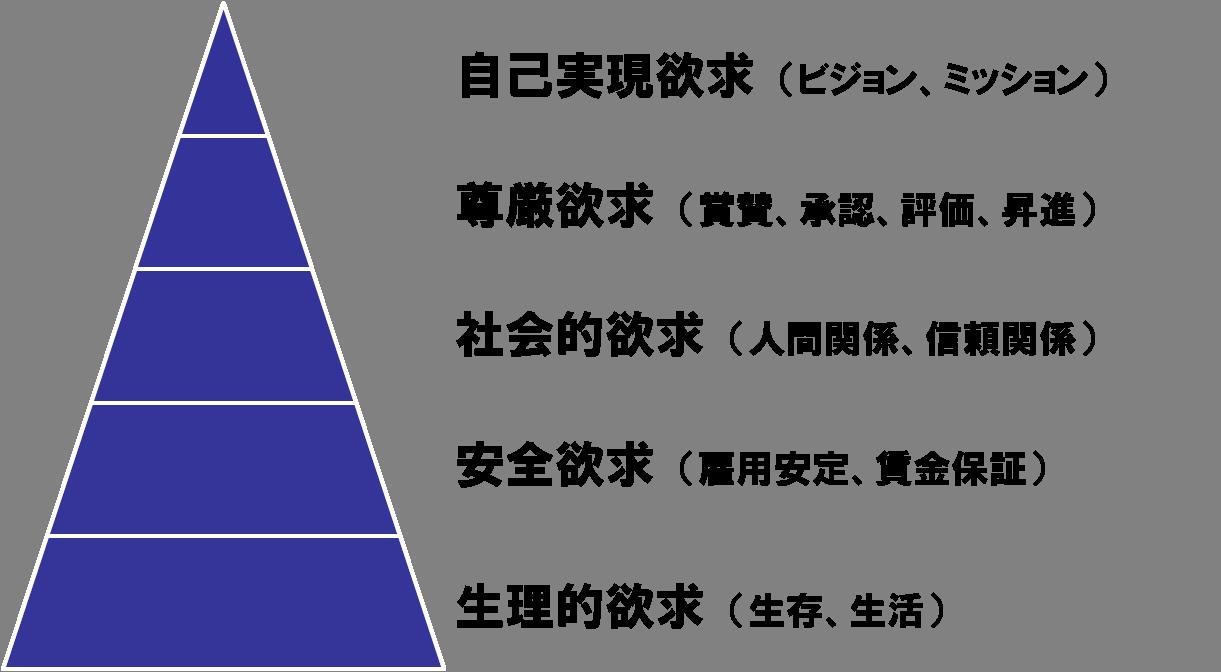 マズロー の 欲求 5 段階