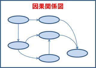 因果関係図