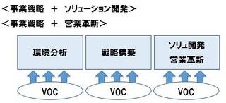 VOCソリュ営業