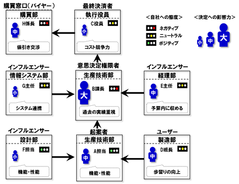 DMUマップ