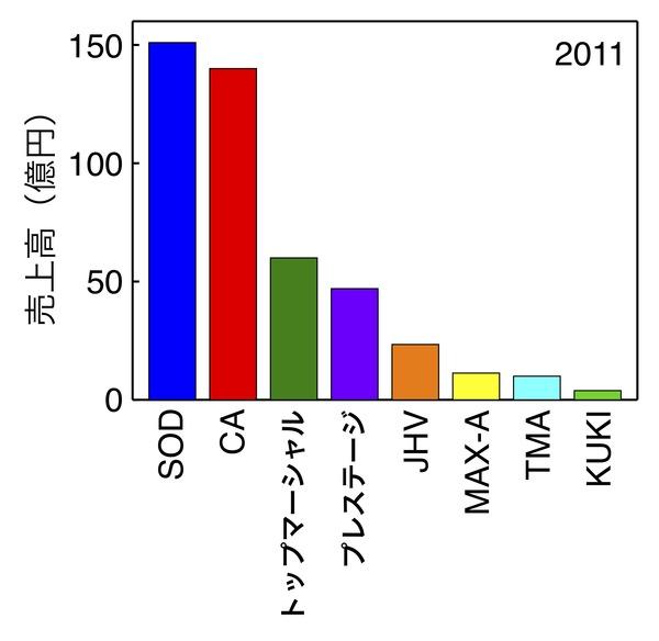 Sales_2011