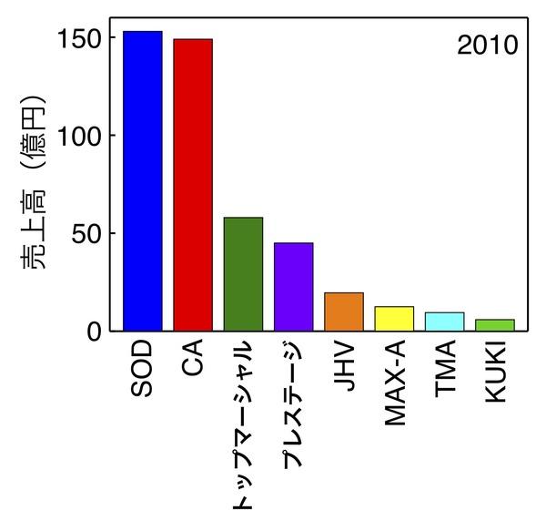 Sales_2010