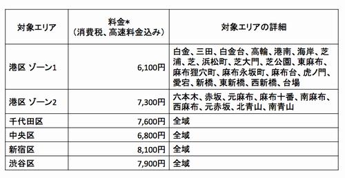 Haneda-flat-rate-area_jp