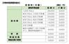 20110916医師国保料京都
