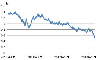 日本国債満期10年金利推移