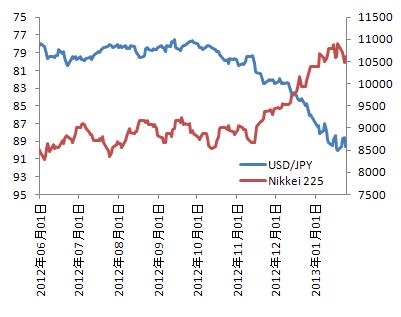 ドル円と日経平均