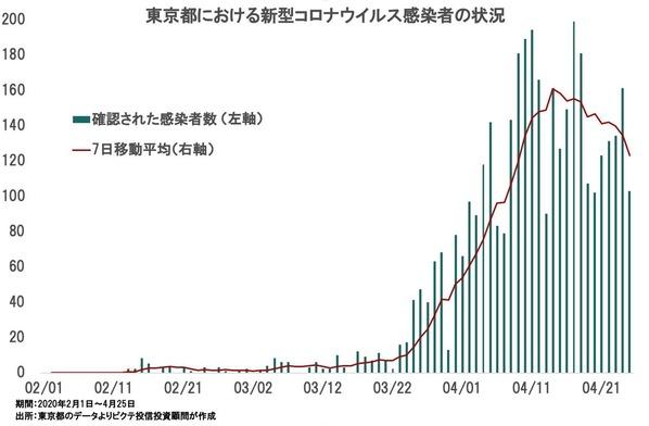 東京都の日次新規感染者数の推移