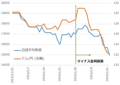 マイナス金利政策後の日経平均とドル円