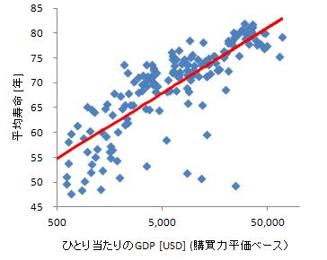 GDPと平均寿命の関係