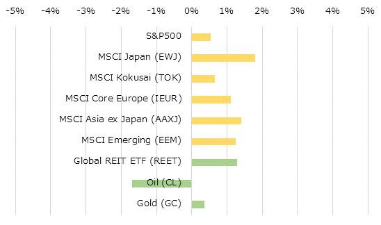 地域別株価指数とコモディティの週間パフォーマンス[USD]