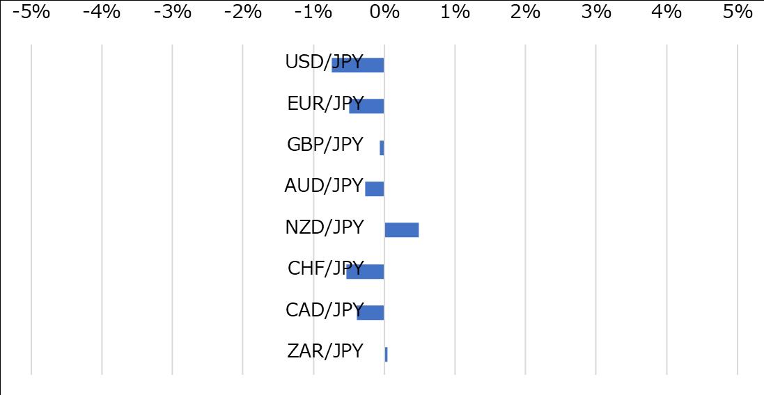 主要通貨の週間パフォーマンス