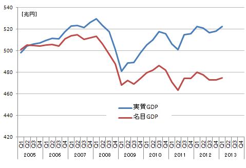 GDP時系列(日本)