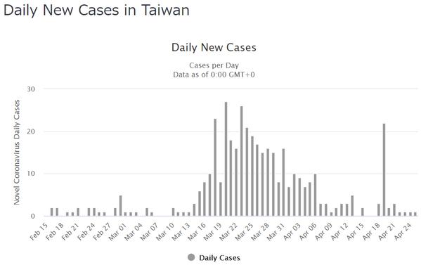 TaiwanDailyCases