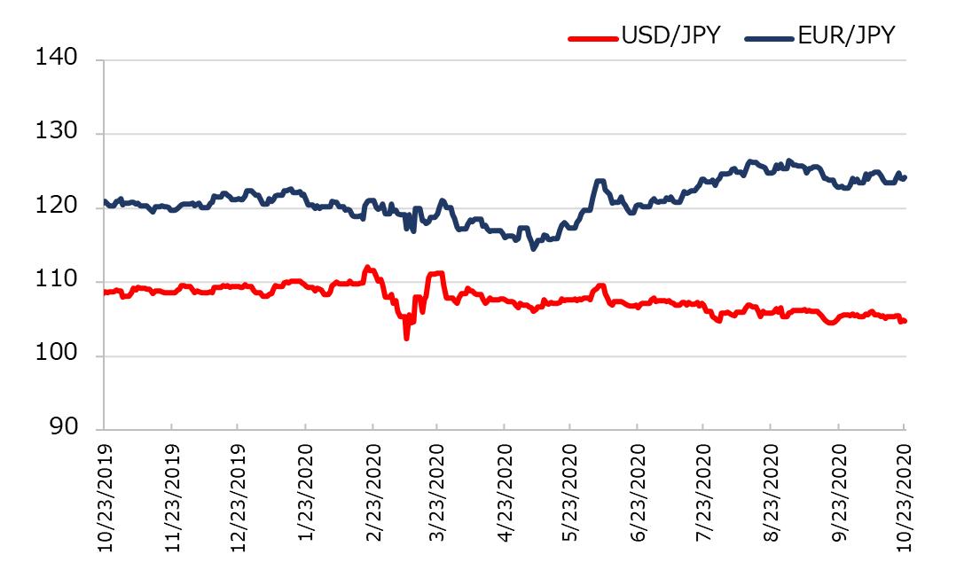 直近1年のドル円とユーロ円の推移