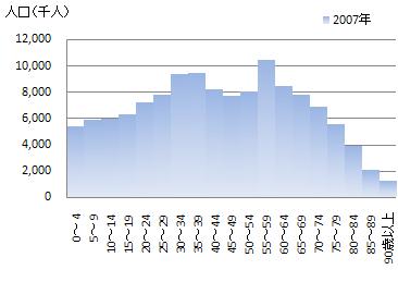 2007年日本の年齢別人口分布、出所:国立社会保障・人口問題研究所