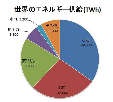 世界のエネルギー供給