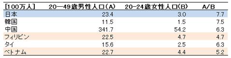 アジア諸国の若い女競争倍率
