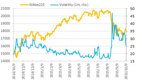 直近1年のTOPIXと日経平均株価の推移